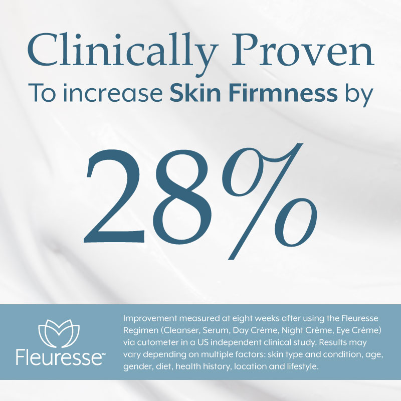 Clicnically Proven To increase Skin Firmness by 28%