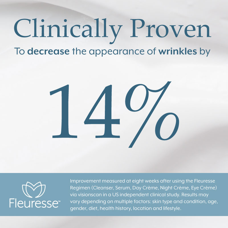 Clicnically Proven To decrease the appearance of wrikles by 14%