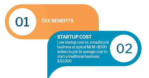 Tax Benefits and Startup Costs